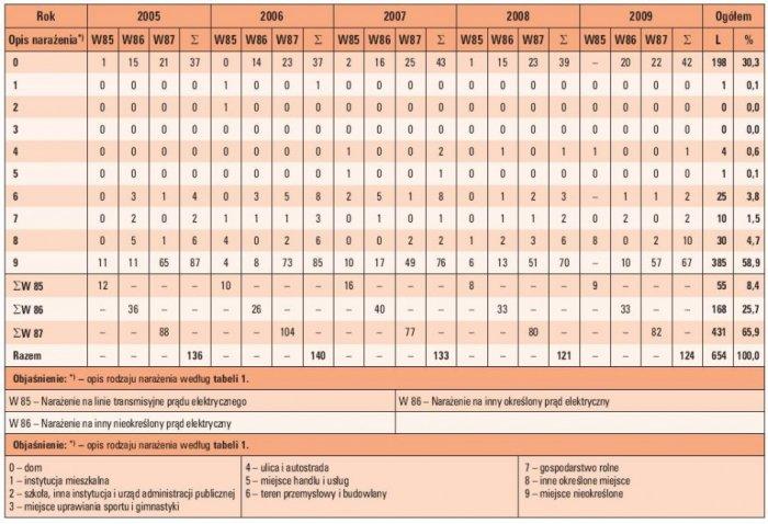 Tab. 2. Wypadki śmierci w wyniku porażeń prądem elektrycznym w Polsce w latach 2005–2009 (w zależności od rodzaju i miejsca narażenia – wg Międzynarodowej Statystycznej Klasyfikacji Chorób i Problemów Zdrowotnych)