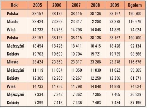 Tab. 3. Liczba ludności Polski w latach 2005–2009 w zależności od płci i miejsca zamieszkania (w tys.)