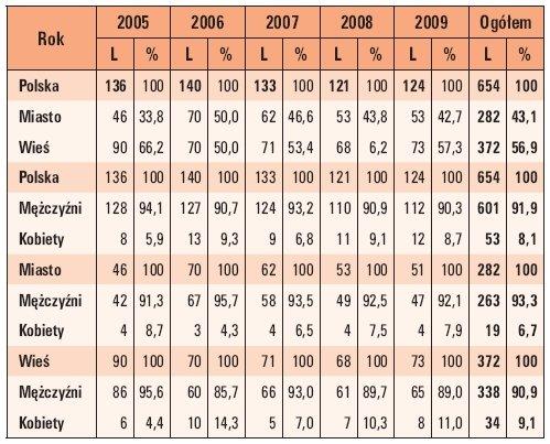 Tab. 4. Procentowy rozkład śmiertelnych wypadków porażeń prądem elektrycznym w Polsce w latach 2005–2009 w zależności miejsca zamieszkania i od płci ofiary wypadku (gdzie: L – liczba wypadków)
