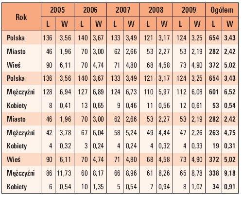 """Tab. 5. Wskaźnik """"W"""" śmiertelności w wypadkach porażeń prądem elektrycznym w Polsce w latach 2005–2009 w zależności od płci i miejsca zamieszkania (gdzie: L – liczba wypadków)"""