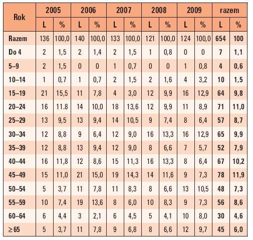 Tab. 6. Procentowy rozkład śmiertelnych wypadków porażeń prądem elektrycznym w grupach wieku ludności w Polsce w latach 2005–2009 (gdzie: L – liczba wypadków)