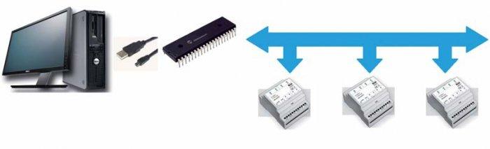 Rys. 4. Schemat wykorzystania mikrokontrolera do sterowania czujnikami w domu inteligentnym