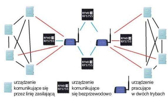 Rys. 6. Schemat pracy w systemie z wieloma standardami komunikacyjnymi