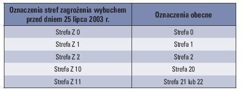 Tab. 1. Porównanie oznaczeń stref zagrożonych wybuchem