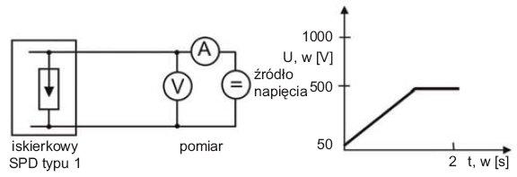 Rys.1. Zasada pomiaru iskiernikowego SPD typu 1