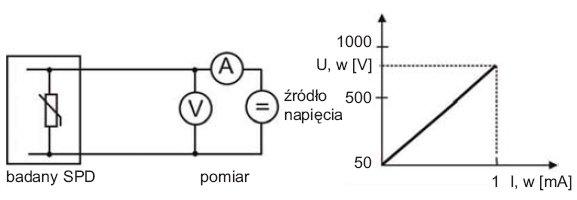 Rys.3. Zasada pomiaru warystorowego SPD