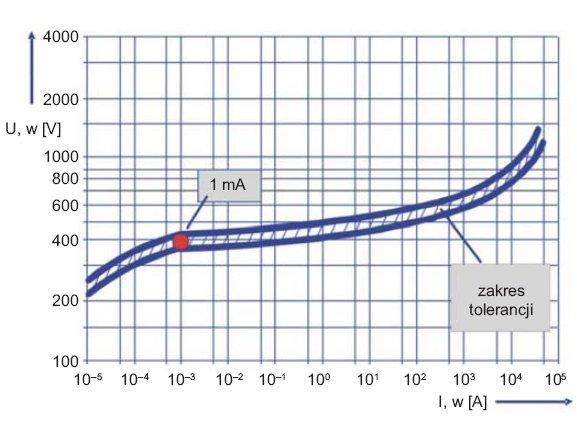 Rys.4. Przykładowa charakterystyka napięciowo-prądowa warystora zzaznaczonym poziomem napięcia przyprzepływie prądu 1mA