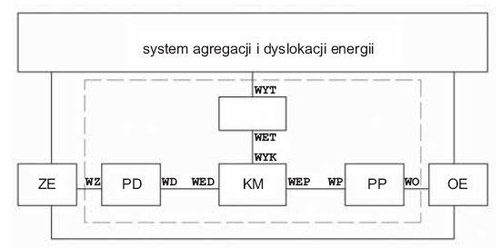 Rys. 4. Układ do redystrybucji energii elektrycznej