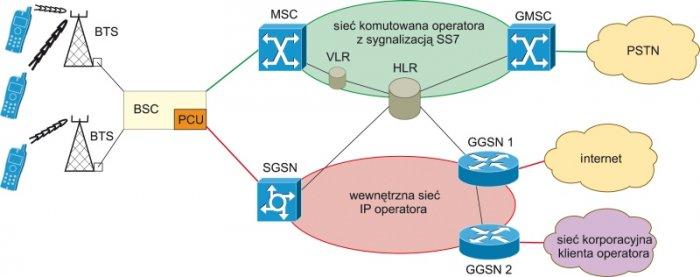 Rys.4. Schemat blokowy sieci GSM/GRPS