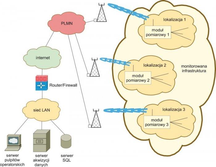 Rys.6. System zdalnego opomiarowania infrastruktury elektroenergetycznej