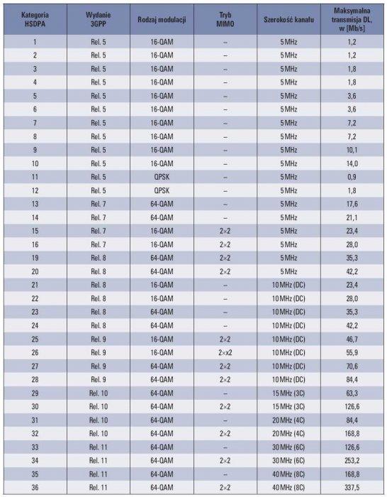 Tab. 3. Kategorie transmisji w technologii HSDPA