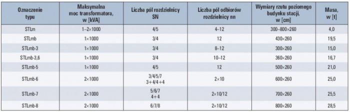 Tab. 2. Wybrane prefabrykowane stacje kontenerowe z obsługą wewnętrzną produkcji Elektromontaż Lublin [10, 11]