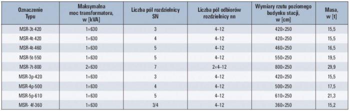 Tab. 4. Wybrane prefabrykowane stacje kontenerowe z obsługą wewnętrzną produkcji Elektro-Spark [15]