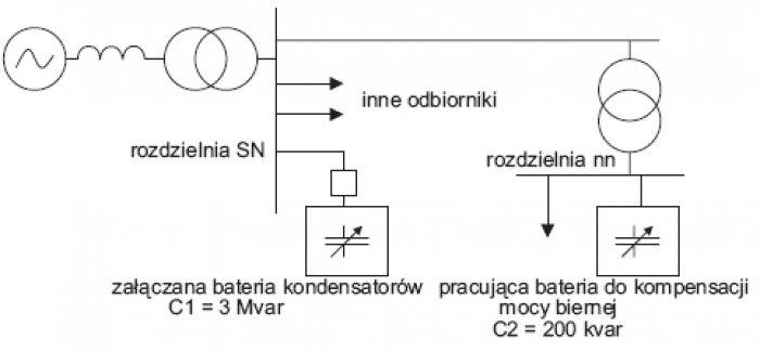 Rys. 1. Przykładowy schemat układu zasilania zakładu, w którym może wystąpić problem pobudzenia oscylacji na skutek łączenia baterii kondensatorów