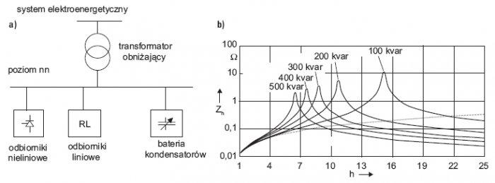 Rys. 3. Warunki powstawania rezonansu równoległego (a) oraz przykładowa zmiana impedancji widmowej w zależności od mocy baterii kondensatorów i wynikająca z tego zmiana częstotliwości wzmocnienia rezonansowego (b)