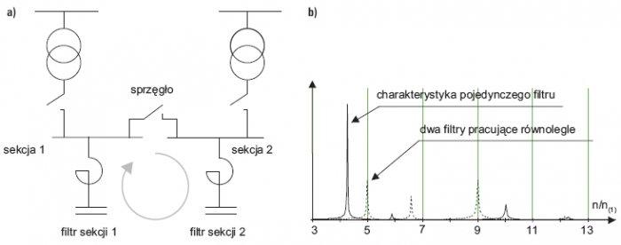 Rys. 4. Przypadek równoległej pracy pasywnych filtrów rezonansowych po załączeniu sprzęgła międzysekcyjnego (a) oraz charakterystyka częstotliwościowa (b)