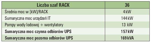 Tab. 1.  Zestawienie obliczeń doboru mocy UPS [34]