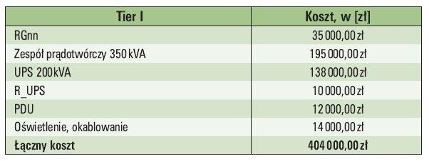 Tab. 3.  Zestawienie kosztów budowy układu zasilania zgodnego z Tier I [34]