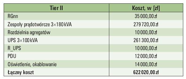 Tab. 4.  Zestawienie kosztów budowy układu zasilania zgodnego z Tier II [34]
