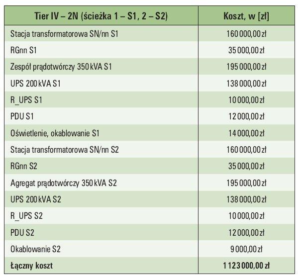 Tab. 6.  Zestawienie kosztów budowy zasilania zgodnego z Tier IV w układzie 2N [34]