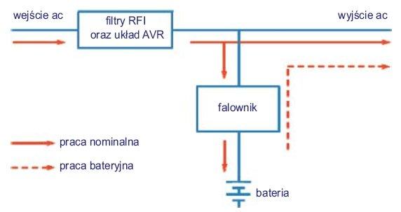 Rys.2. Topologia zasilacza UPS typu VI