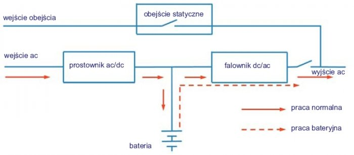Rys.3. Topologia zasilacza UPS typu VFI