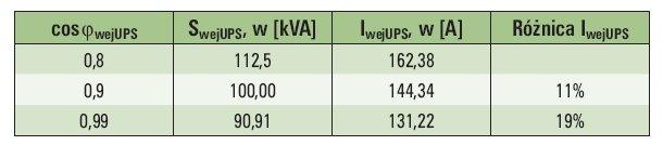 Tab. 2. Zależność prądu wejściowego od wejściowego współczynnika coswejUPS