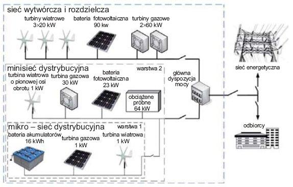 Rys.1. Przykład struktury lokalnego systemu elektroenergetycznego [2]