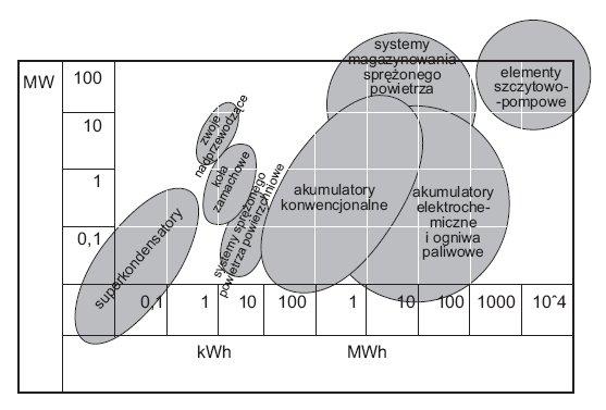 Rys.2. Rozkład typowych mocy i możliwości magazynowania energii elektrycznej przy wykorzystaniu niektórych technologii [4]