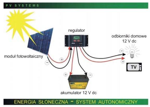 Rys.5. Przykładowa struktura autonomicznego systemu fotowoltaicznego do zasilania odbiorników zasilanych napięciem stałym [1]