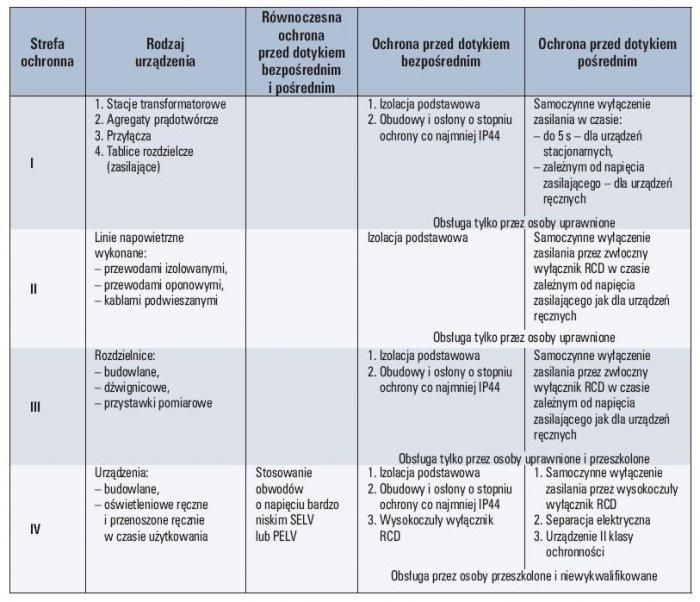 Tab. 1. Wymagany sposób realizacji ochrony przeciwporażeniowej na terenie budowy [5]