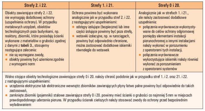 Tab. 2. Zestawienie podstawowych wymagań w przypadku stref zagrożonych wybuchem