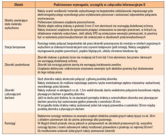 Tab. 4. Podstawowe zalecenia dotyczące obiektów zagrożonych wybuchem wg PN-EN 62305-3