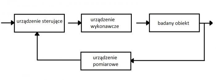 Rys.1. Ogólny schemat systemu pomiarowo-sterującego