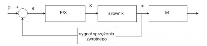 Rys.2. Schemat blokowy elementu wykonawczego
