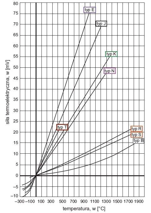 Rys.1. Charakterystyki czujników termoelektrycznych na podstawie normy [5]