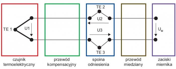 Schemat ideowy połączenia czujnika termoelektrycznego ze wskaźnikiem lub przetwornikiem temperatury (patrz uwagi w tekście)
