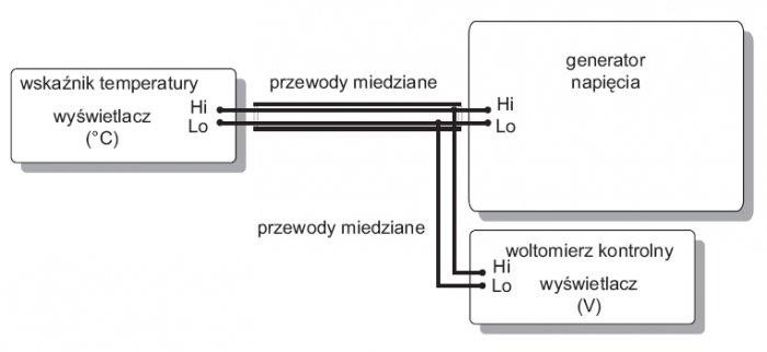 Rys.3. Układ połączeń do wzorcowania wskaźnika temperatury z wyświetlaczem wyskalowanym w [°C] przy wyłączonej kompensacji spoiny odniesienia (opracowanie własne na podstawie [4])