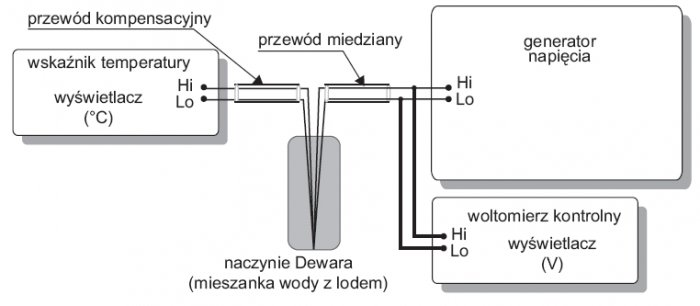 Rys.4. Układ połączeń do wzorcowania wskaźnika temperatury z wyświetlaczem wyskalowanym w [°C] przy włączonej kompensacji spoiny odniesienia (opracowanie własne na podstawie [4]