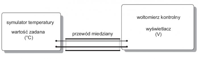 Rys.5. Układ połączeń do wzorcowania symulatora czujników termoelektrycznych z wyświetlaczem wyskalowanym w [°C] przy wyłączonej kompensacji spoiny odniesienia (opracowanie własne na podstawie [4])