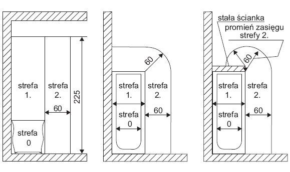 Rys. 1. Wymiary stref ochronnych w łazience z wanną według normy PN-HD 60363-7-701:2010 [3]