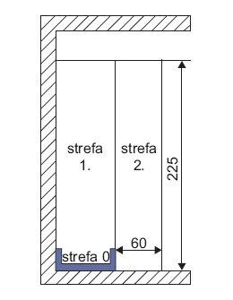 Rys. 2. Wymiary stref ochronnych w łazience z brodzikiem według normy PN-HD 60363-7-701:2010 [3]