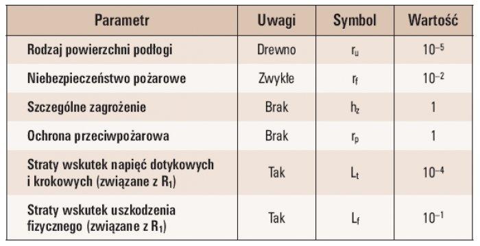 Tab. 2. Parametry związane z wyposażeniem wewnętrznym budynku
