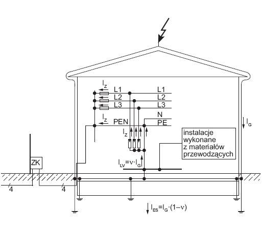 Rys. 2. Rozpływ prądu piorunowego w instalacji zasilanej linią kablową, gdzie: ? – współczynnik rozpływu prądu (przyjęto ?=0,5), IG – prąd piorunowy, IES – prąd odprowadzony przez instalację odgromową do ziemi, ILV – prąd wpływający do instalacji elektry.