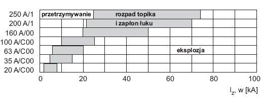 Rys. 3. Efekt, jaki wywołuje przepływ prądu piorunowego o kształcie 10/350 µs przez bezpiecznik o charakterystyce gG i napięciu znamionowym 500 V [1]