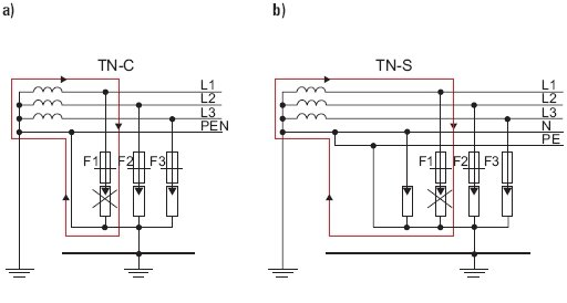 Rys. 7. Zastosowanie ograniczników przepięć w układzie sieci: a) TN-C, b) TN-S