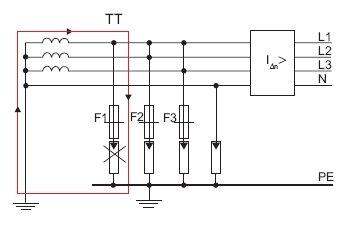 Rys. 8. Zastosowanie ograniczników przepięć w układzie 4+0 (sieć TT)