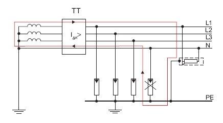 Rys. 9. Nieprawidłowe działanie wyłącznika różnicowoprądowego w układzie sieci TT spowodowane uszkodzeniem ogranicznika przepięć
