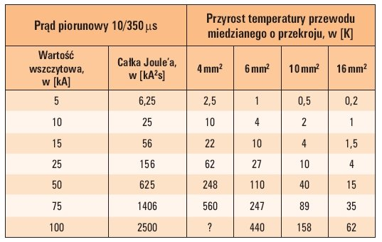 Tab. 3. Przyrost temperatury przewodów miedzianych wywołany prądem piorunowym [1]
