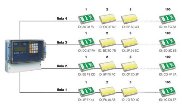 Fot.1.  Przykład systemu monitorowania opraw